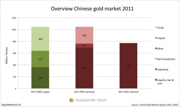 Composición del mercado del oro en China en 2011