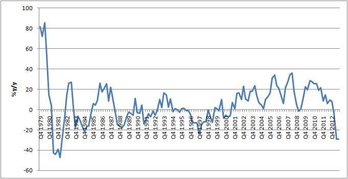 Gráfico rendimientos oro 1979-2013