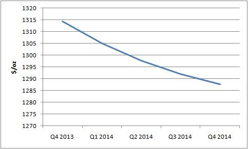 Predicción precio oro 2014