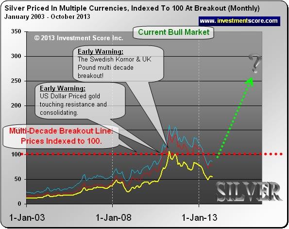 Precio de la plata en coronas, dólares y libras 2003 - 2013