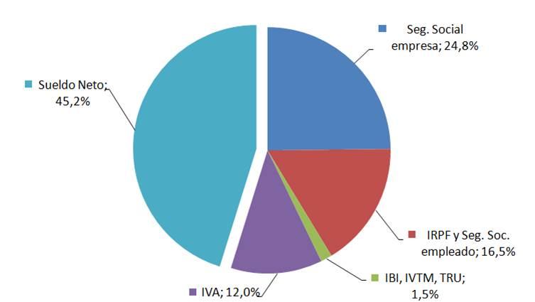 Gráfica Relación tributaria del contribuyente con el Estado de España 2013