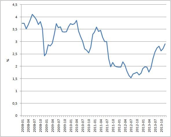 10y US Treasury Bond (2008-2013)