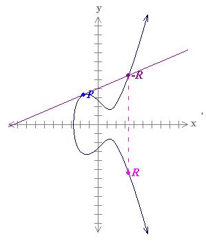 Curva eliptica de Bitcoin de David Perry