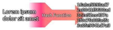 Ejemplo de Función Hash