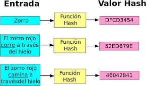 Ejemplo entrada y salida Hash Wikipedia