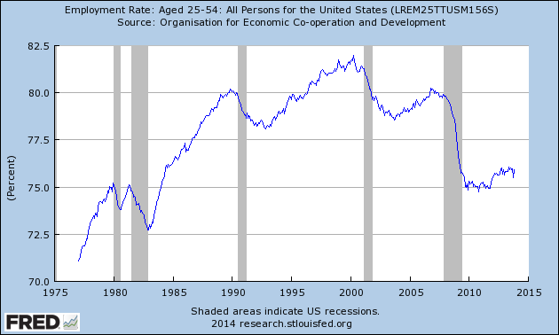 Employment Rate US (1975-2013)
