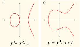 Gráficas curvas elipticas 2