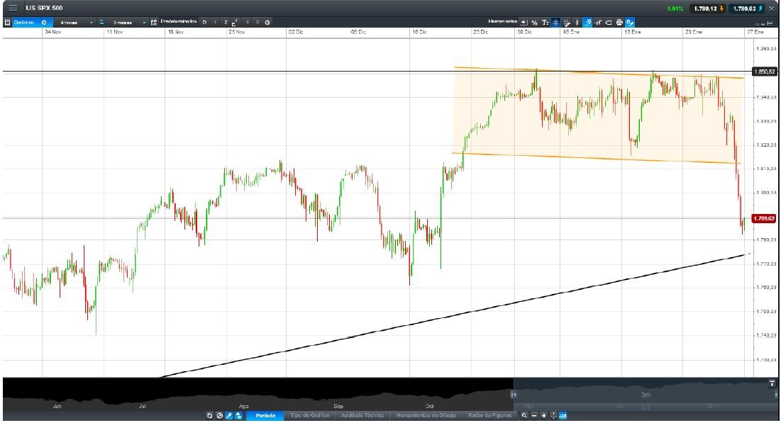 Gráfico análisis técnico diario S&P500