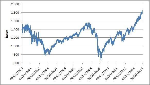 Gráfico diario S&P500 2000-2014 (último dato)
