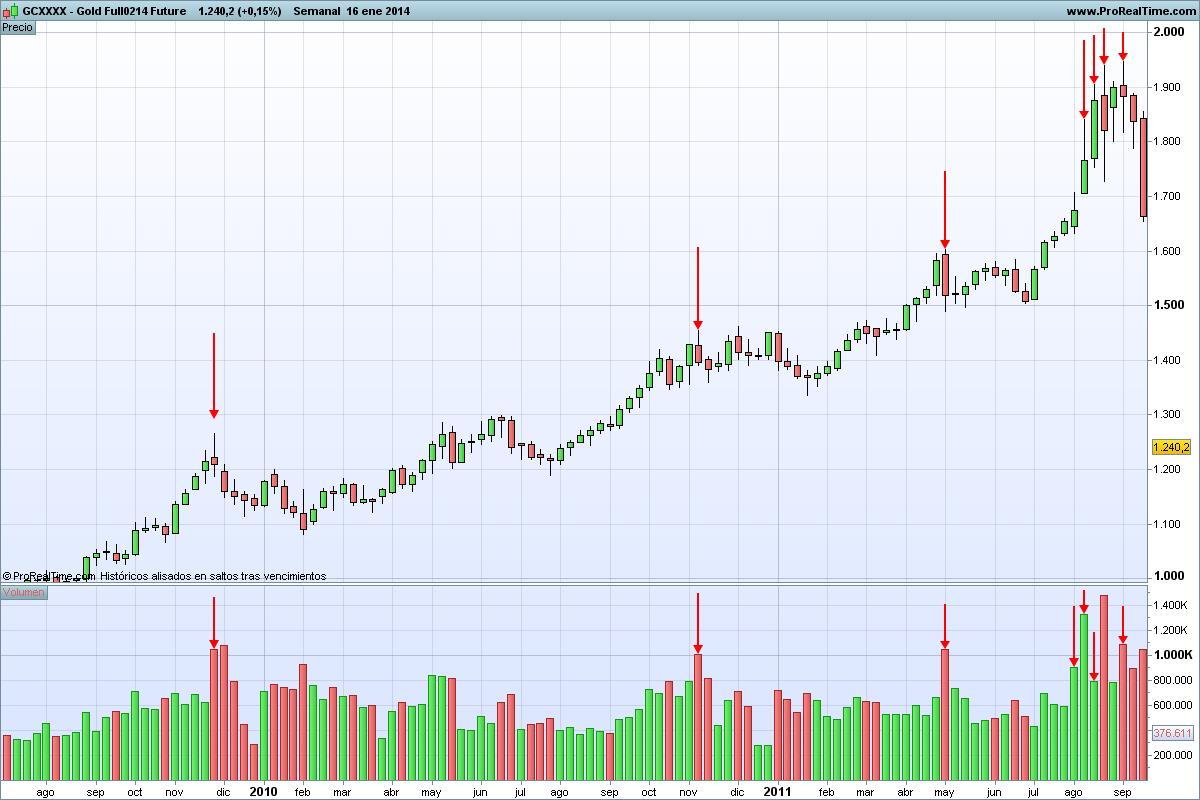 Gráfico semanal del mercado de futuros del oro desde agosto de 2010 hasta setiembre de 2011