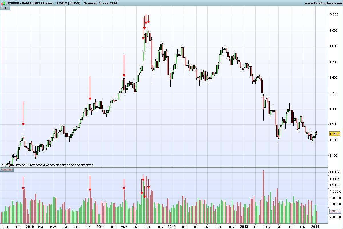 Gráfico semanal del mercado de futuros del oro desde agosto de 2010 hasta setiembre de 2014
