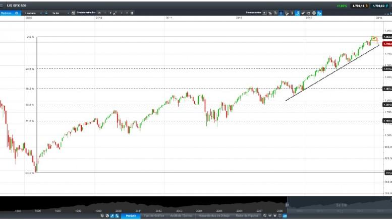 Gráfico un mes S&P500