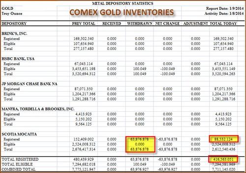 Inventarios de oro del COMEX