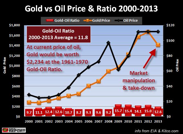 Ratio oro petróleo 2000-2013