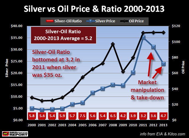 Ratio plata petróleo 2000 2013