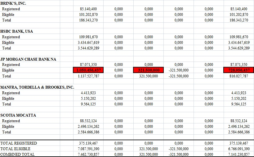 Reservas de oro en el COMEX 28 de enero
