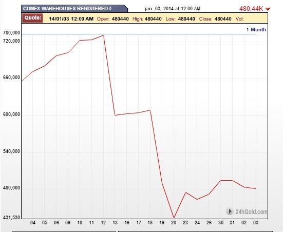 Reservas oro COMEX registered diciembre 2013
