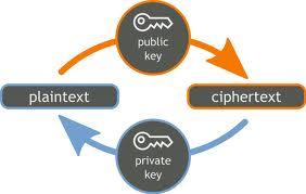 Sistema cifra de clave pública o asimetrico