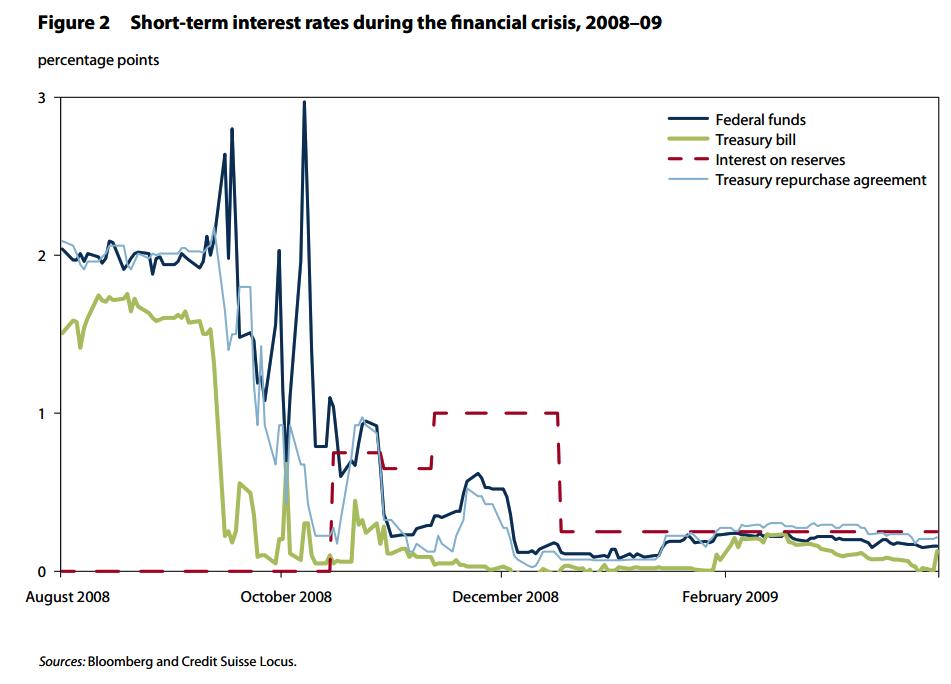 Evolución de los tipos de interés a corto plazo antes de la crisis