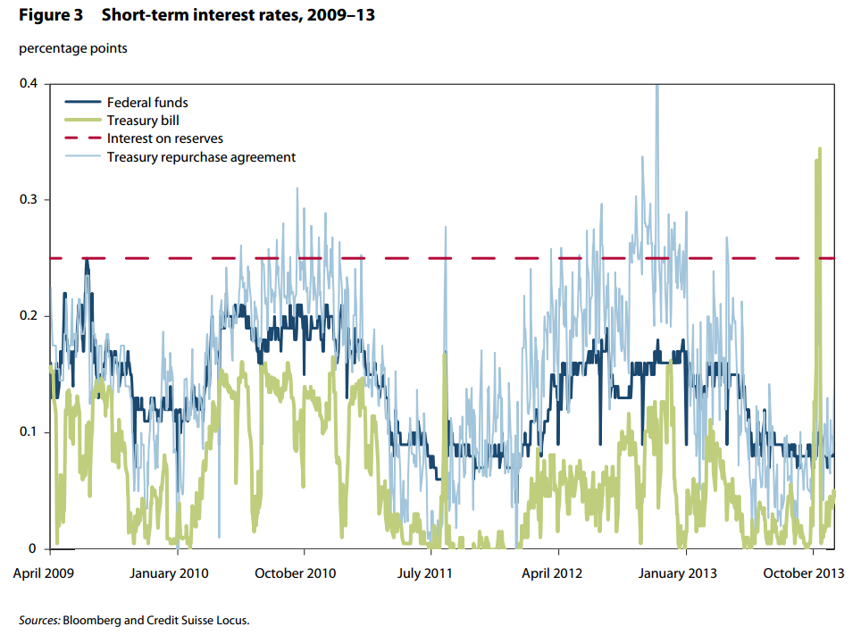 Tipos de interés de la Fed a corto plazo (2009-2013)