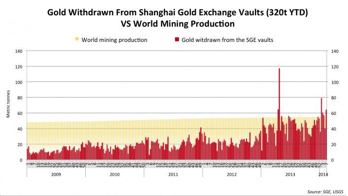 Evolución de la demanda de oro en China y producción mundial (2009_2014)