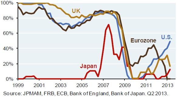 Evolución del crédito nuevo al sector privado como porcentaje de público más privado (1999-2013)