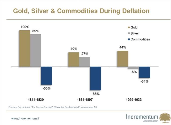 Evolución del oro, la plata y resto de materias primas en tres períodos deflacionarios