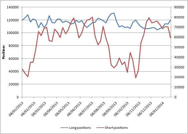 Número de posiciones largas y cortas en derivados de oro (2013-enero 2014)