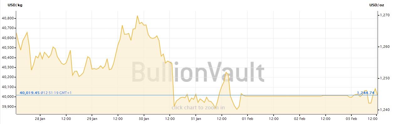 Precio del oro en semana 27 enero-3 febrero