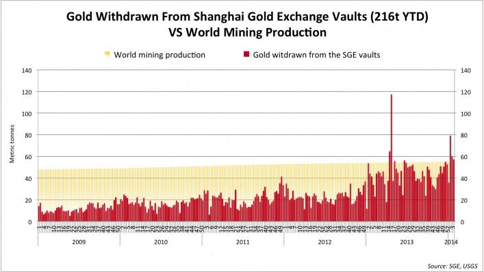 Salida de reservas de Shanghái con respecto a la producción mundial de oro