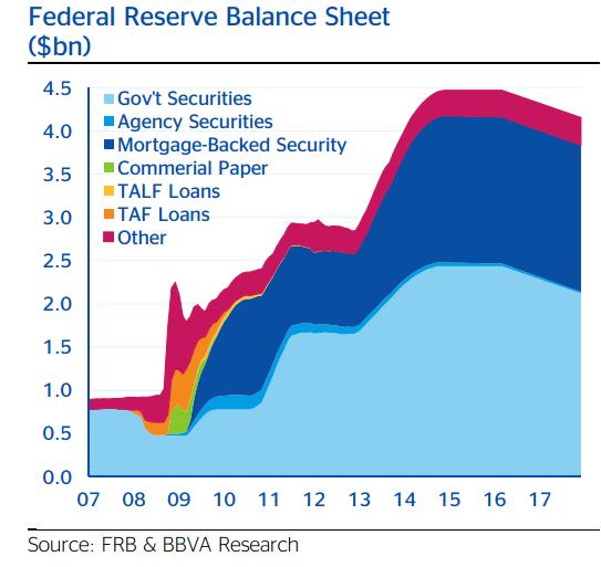 Tamaño del balance de la Fed desglosado por partidas (2007-2017 prev.)