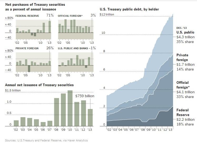 Volumen de deuda pública emitida y reparto público-privado