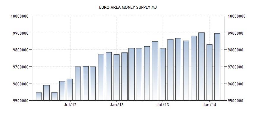Agregado monetario M3 Zona Euro 2012_2014