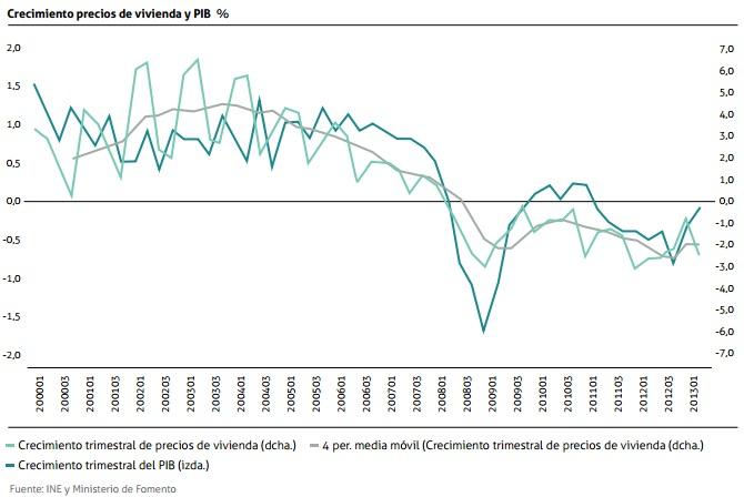 Evolución de los precios de la vivienda y el PIB (en tasas de variación) 2000-2013