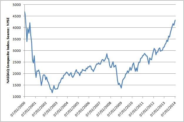 Evolución del índice Nasdaq Composite (2000-2014)