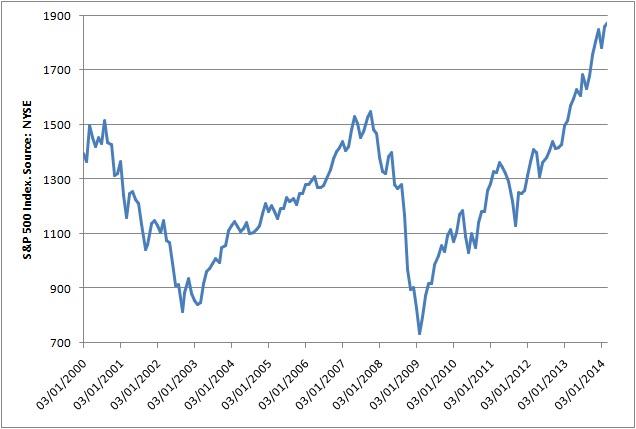 Evolución del índice SP 500 (2000-2014)