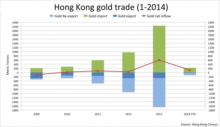 Exportaciones e importaciones de Hong Kong de oro (2009_2014 anualizado)