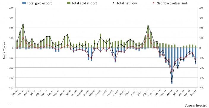 Exportaciones e importaciones de Reino Unido (enero 2009_enero 2014)