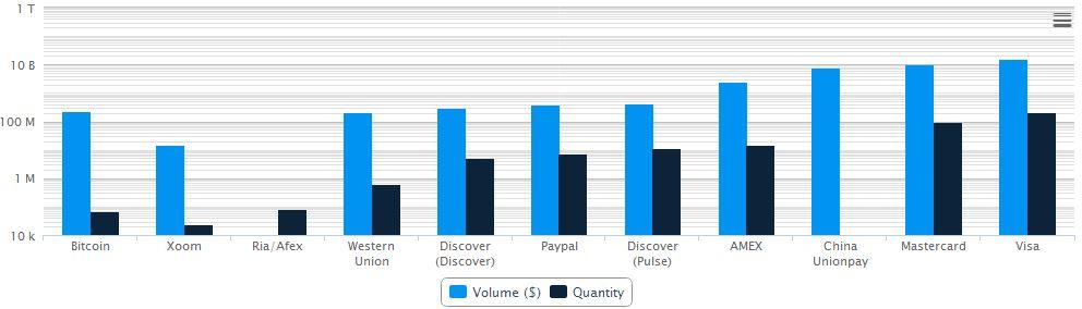 Gráfica comparativa Bitcoin y otros medios de pago por volumen y transacciones en enero 2014