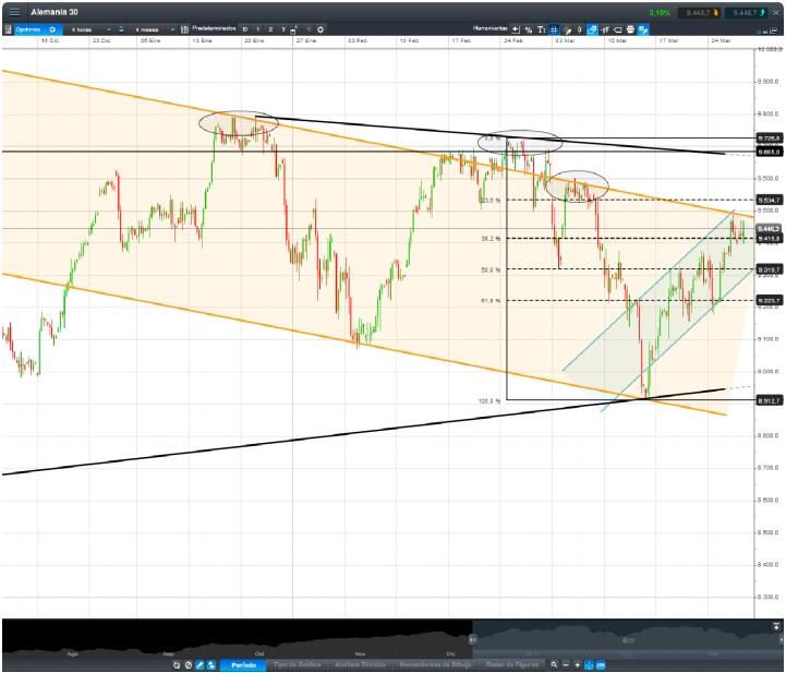 Gráfico análisis técnico DAX30 4 horas