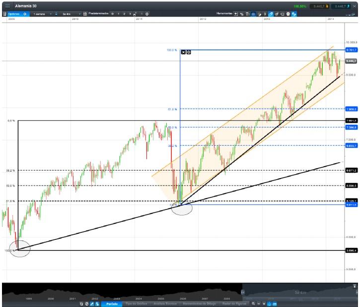 Gráfico análisis técnico DAX30 semanal
