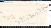 Gráfico análisis técnico del oro a 4 horas