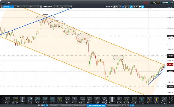 Gráfico análisis técnico del oro diario