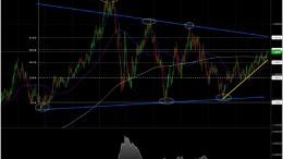 Gráfico análisis técnico del oro semanal 17 marzo 2014