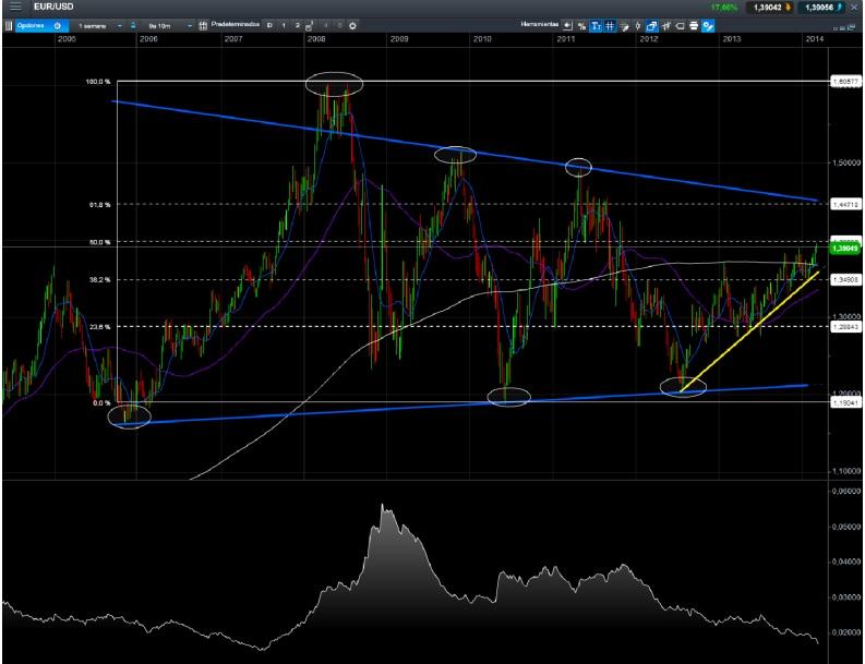 Gráfico análisis técnico del oro semanal