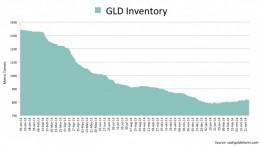 Inventarios SPDR Gold Trust (2013-2014)