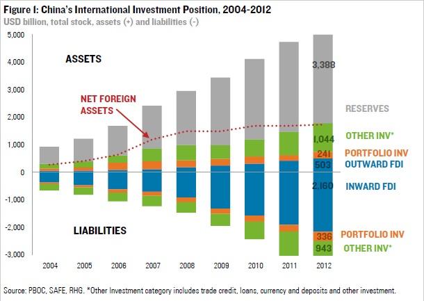 Posición Inversora Internacional Neta de China (2004-2013)