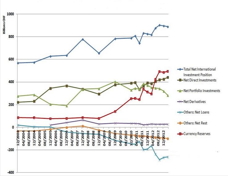 Posición Inversora Internacional Neta de Suiza por partidas (2004-2012)