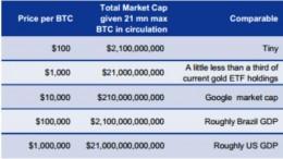 Precio de 1 bitcoin para varias estimaciones de capitalización de mercado en 2014
