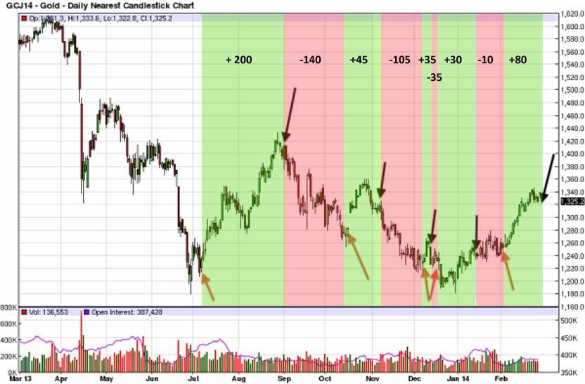 Precio del oro y momentos de cotización del GOFO en negativo (un año)